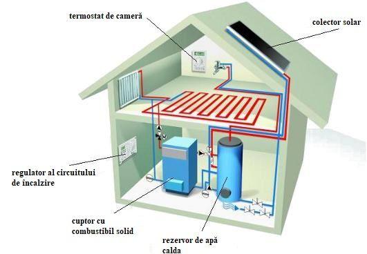Sistem de încălzire centrală